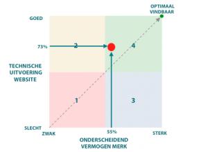 Vindbaarheidstest: 'Goed' gevonden worden heeft twee betekenissen