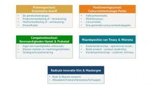 De vijf strategieën