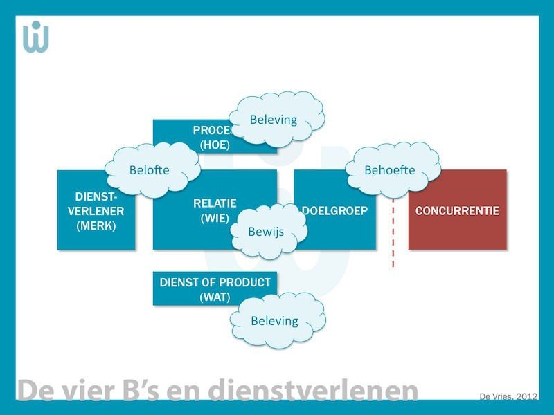 Dienstenmarketingmanagement
